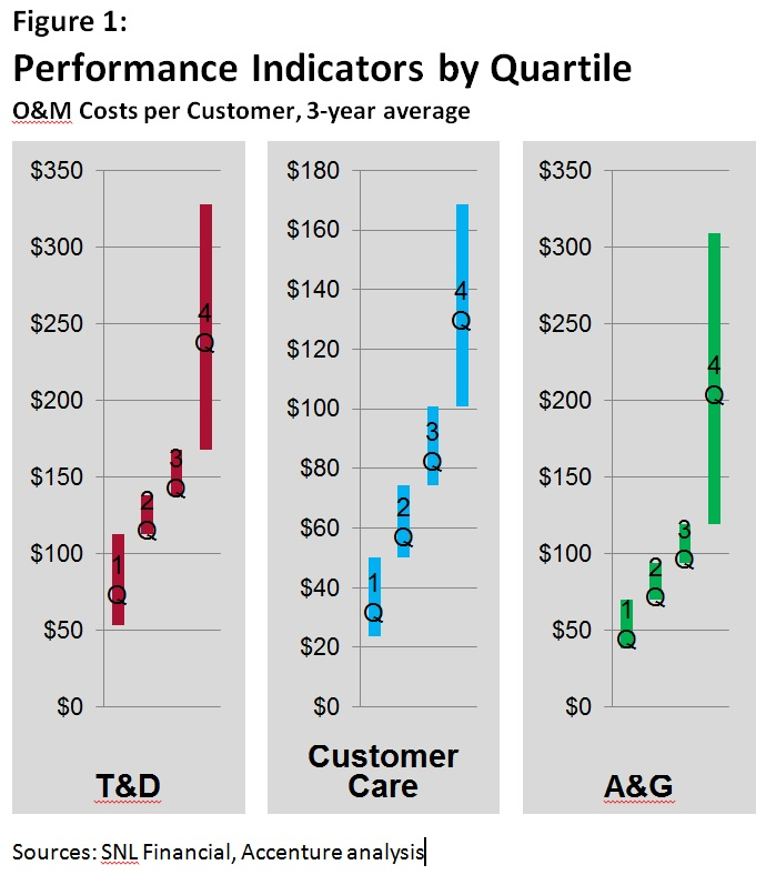 Performance Indicators by Quartile - Utility O&M Costs per Customer