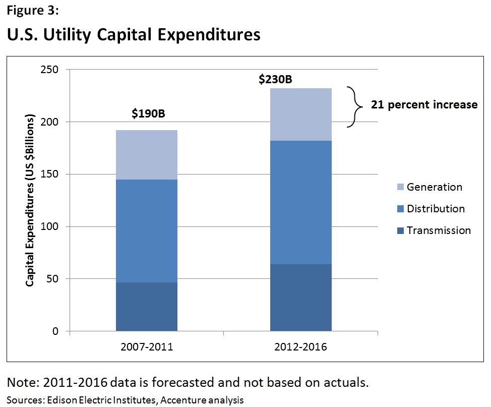 U.S. Utility Capital Expenditures