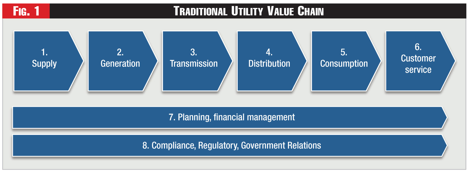 Figure 1 - Traditional Utility Value Chain