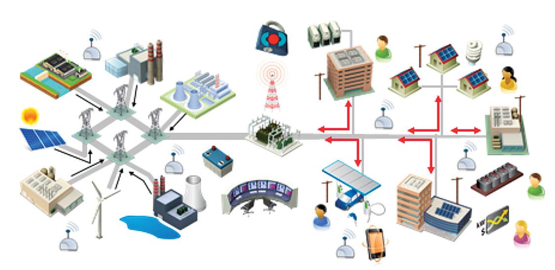 Wireless Sensor Technology Fortnightly