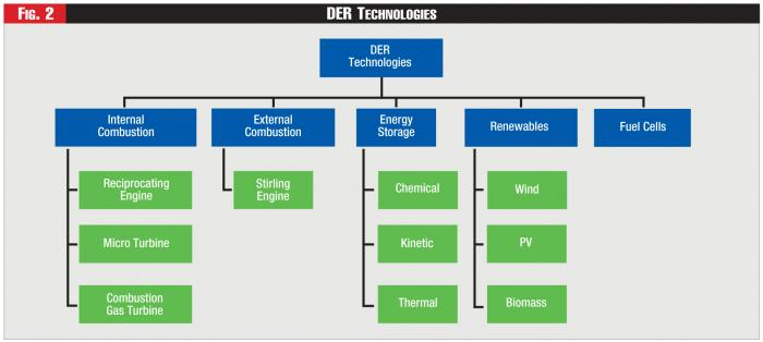 In New York's Distributed Energy Future, Will Co-Generation