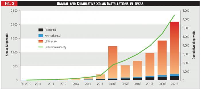 Texas Solar Two Step | Fortnightly